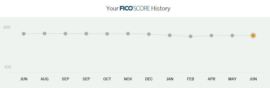 amex-credit-score-history